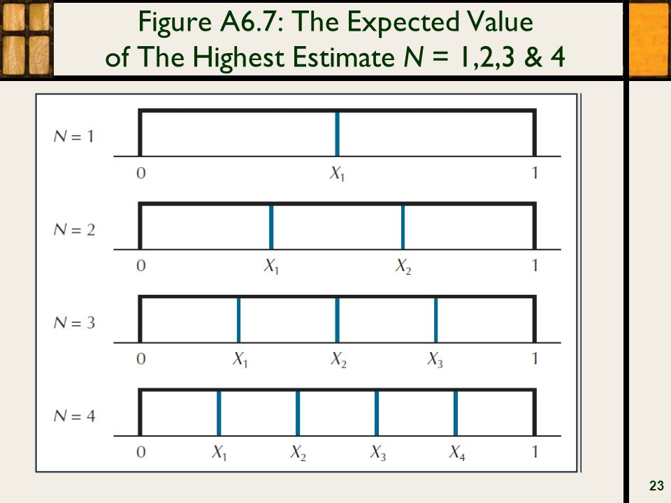 Figure A6.7: The Expected Value of The Highest Estimate N = 1,2,3 & 4