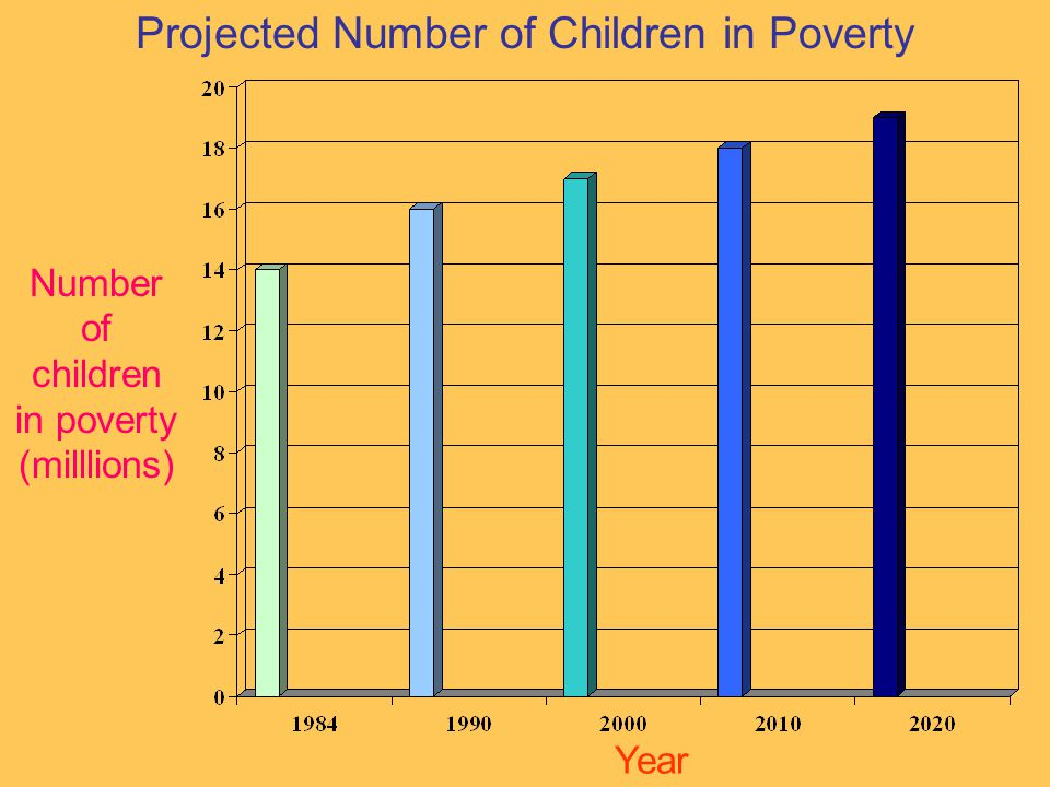 Projected Number of Children in Poverty