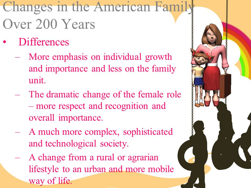 Changes in the American Family Over 200 Years
