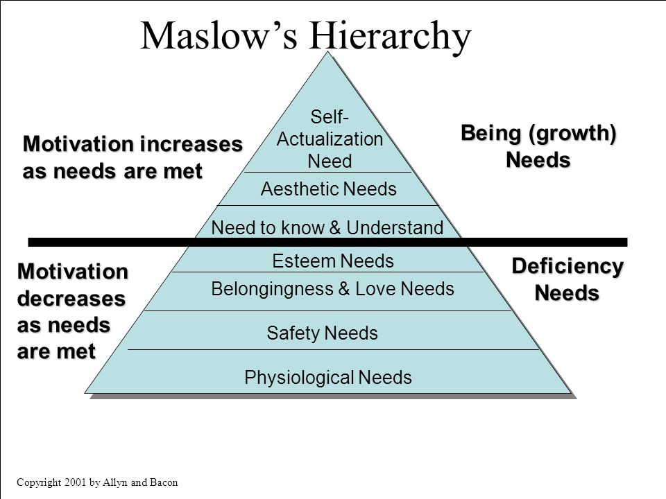 Maslow's Hierarchy Being (growth) Motivation increases Needs