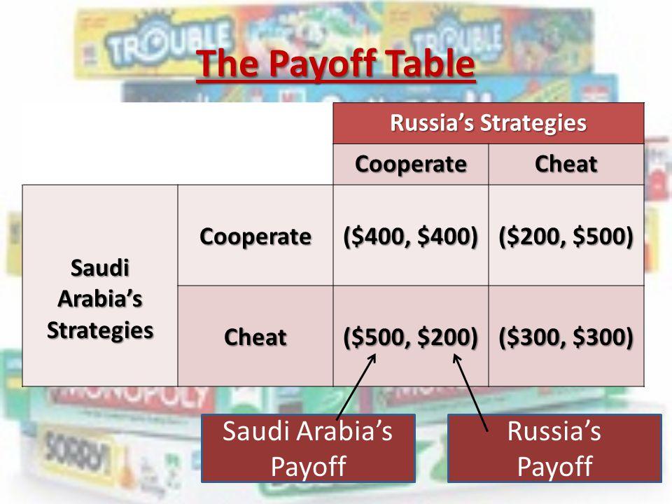 Saudi Arabia's Strategies