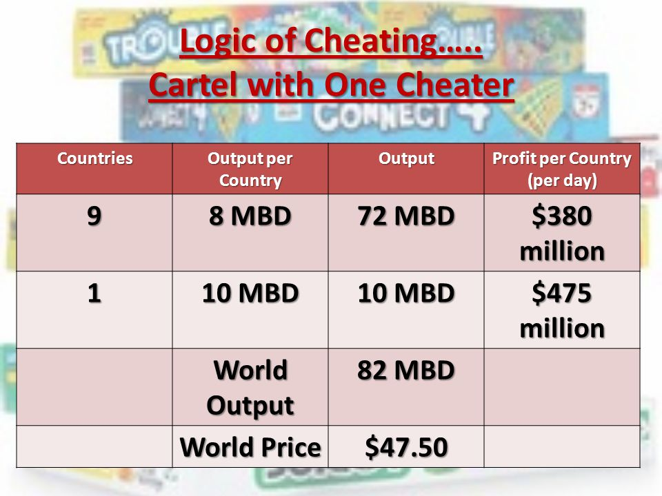 Logic of Cheating….. Cartel with One Cheater