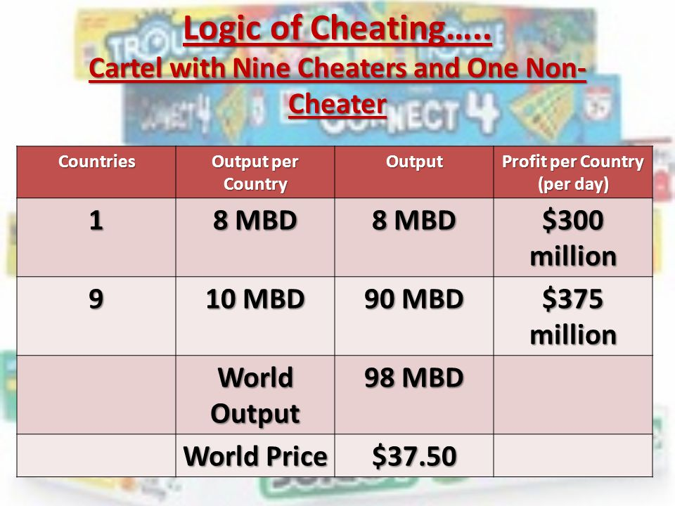 Logic of Cheating….. Cartel with Nine Cheaters and One Non-Cheater