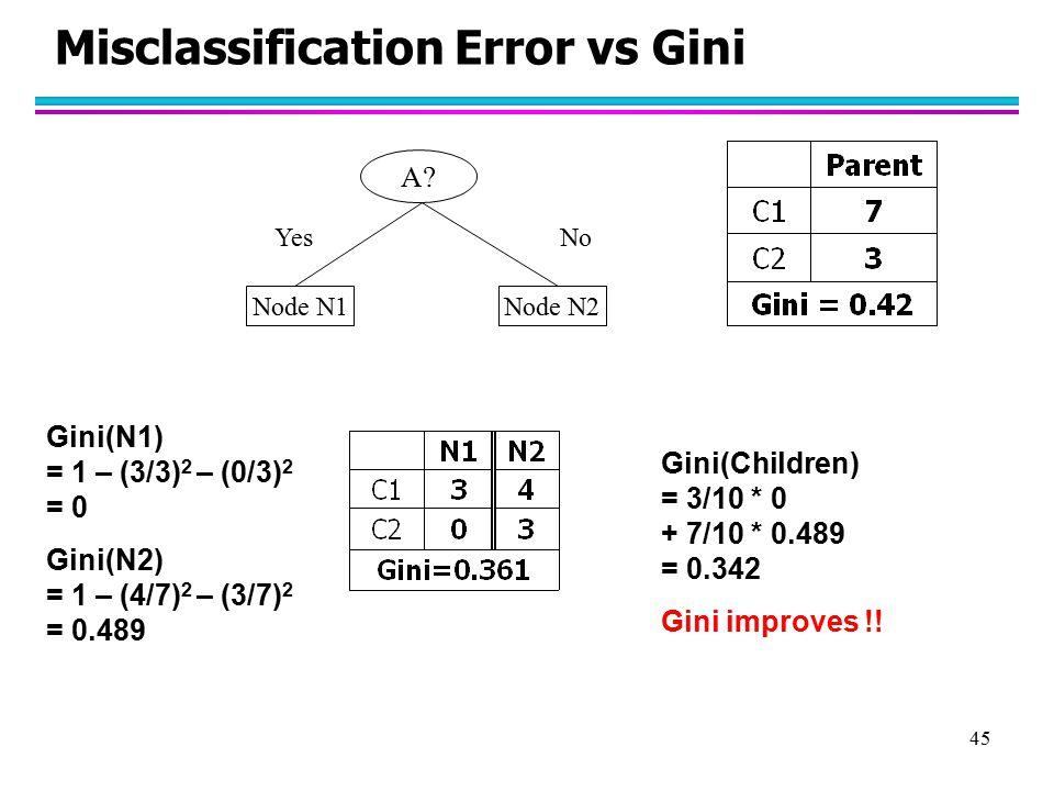 Misclassification Error vs Gini