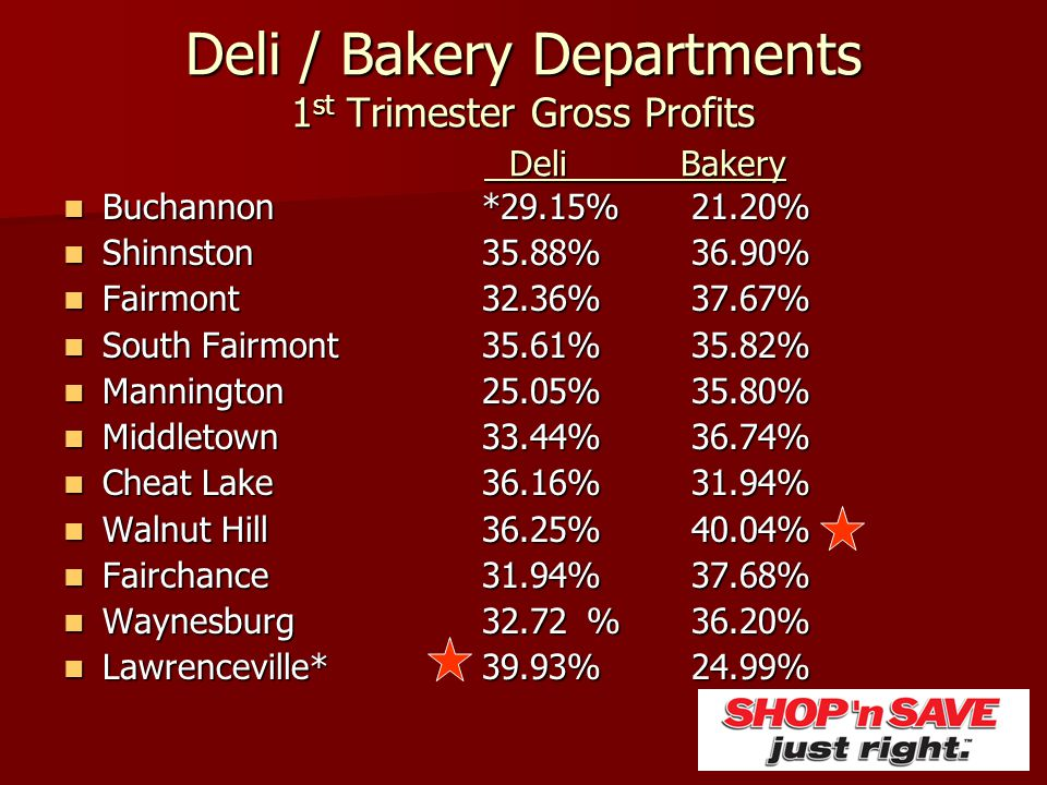 Deli / Bakery Departments 1st Trimester Gross Profits Deli Bakery
