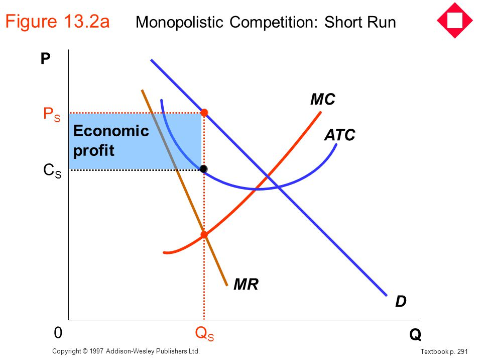 Figure 13.2a Monopolistic Competition: Short Run
