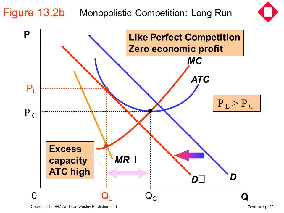 Figure 13.2b Monopolistic Competition: Long Run