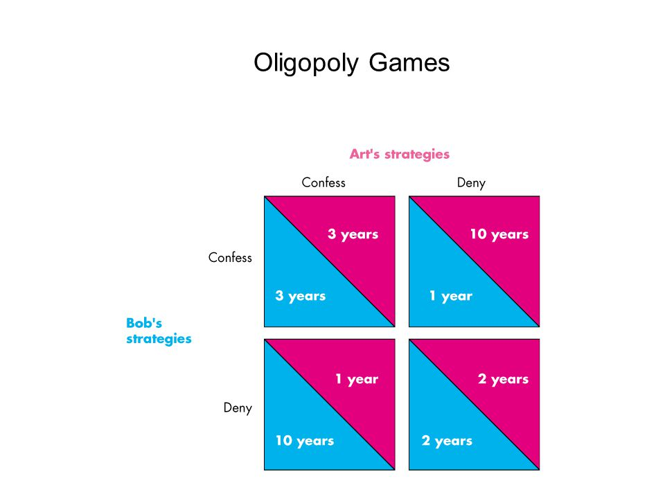 Oligopoly Games Be sure the students know how to read the payoff matrix.