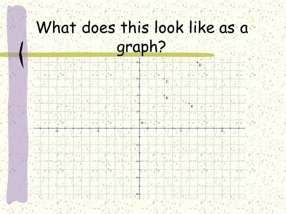 What does this look like as a graph