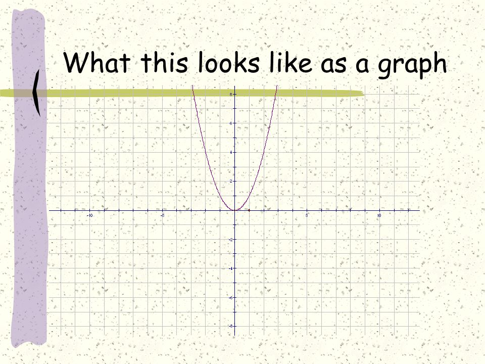 What this looks like as a graph