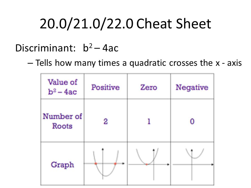 20.0/21.0/22.0 Cheat Sheet Discriminant: b2 – 4ac