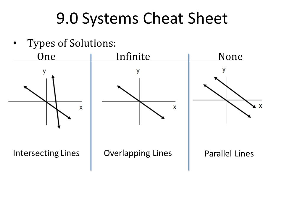 9.0 Systems Cheat Sheet Types of Solutions: One Infinite None