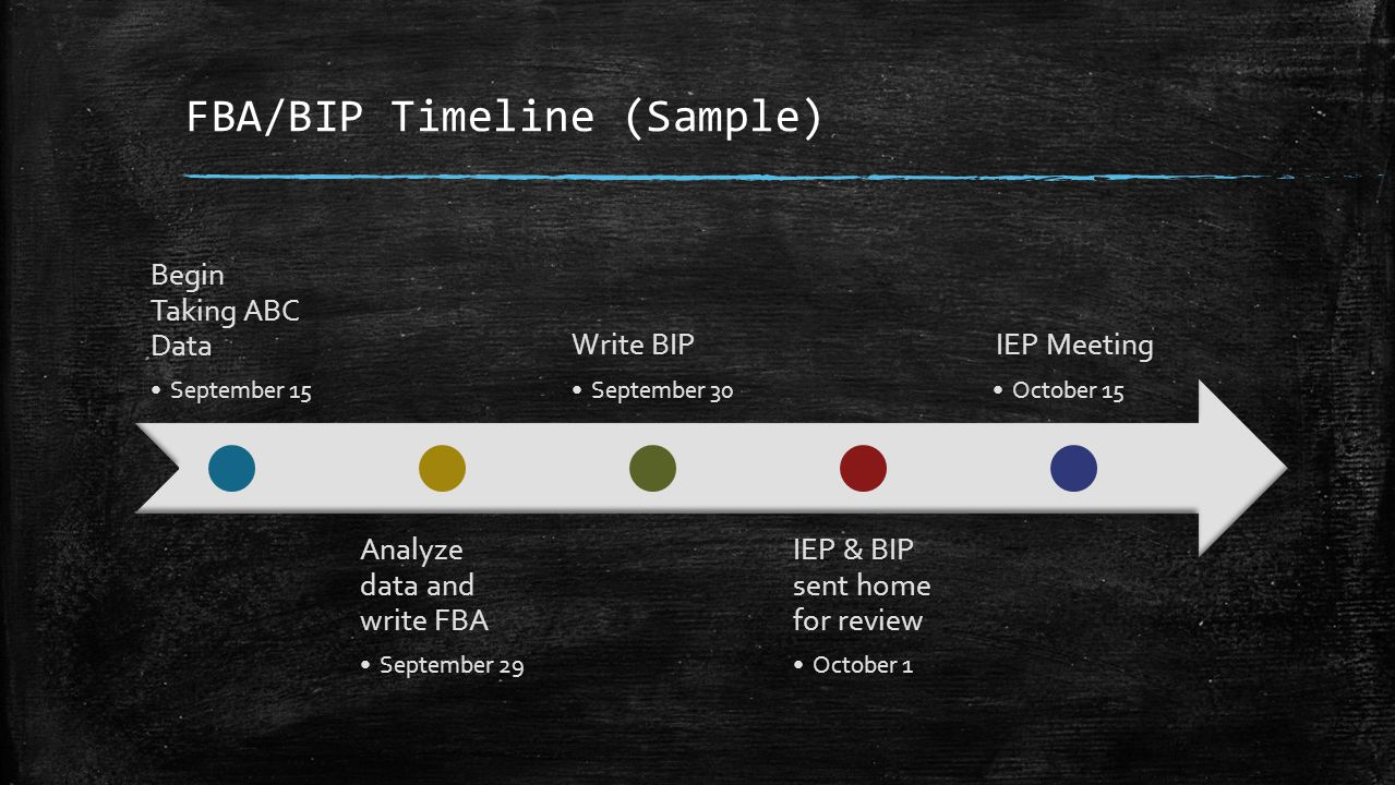 FBA/BIP Timeline (Sample)