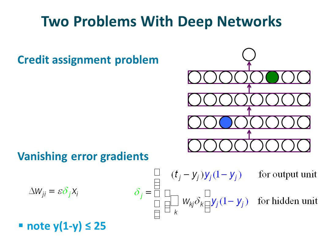 Two Problems With Deep Networks