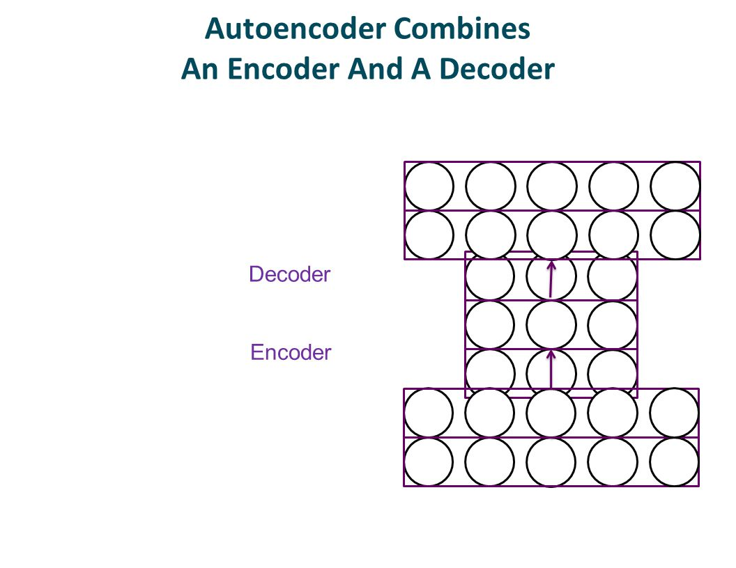 Autoencoder Combines An Encoder And A Decoder