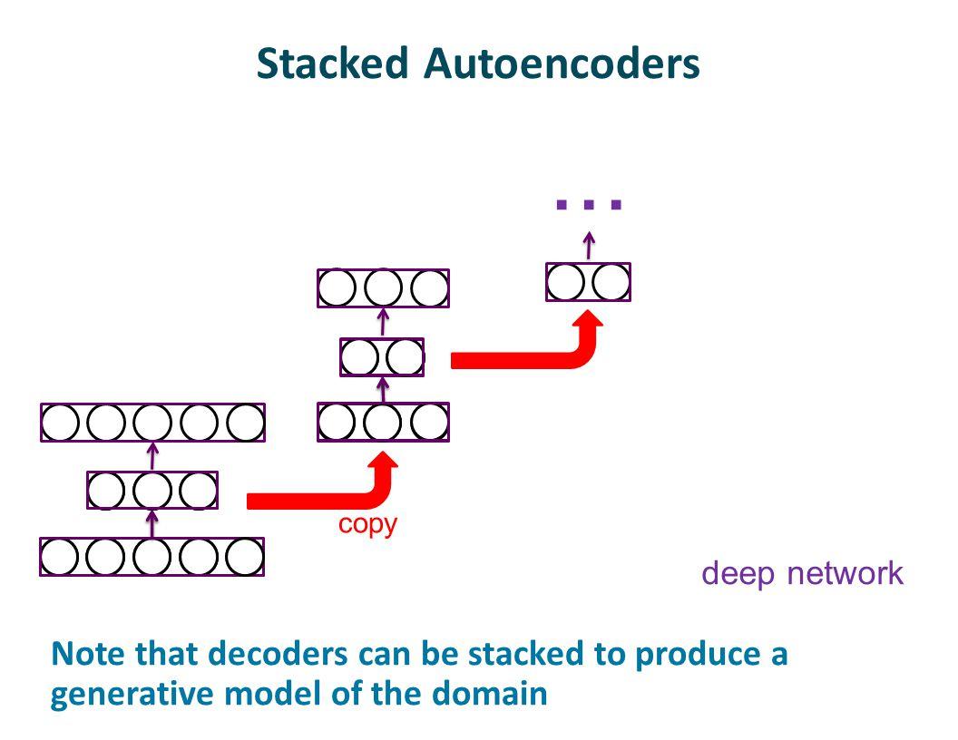 Stacked Autoencoders ... copy. deep network.