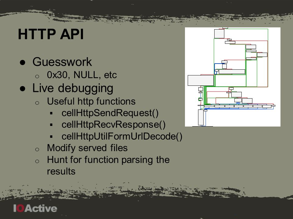 HTTP API Example of Authentication Logic Receive http request