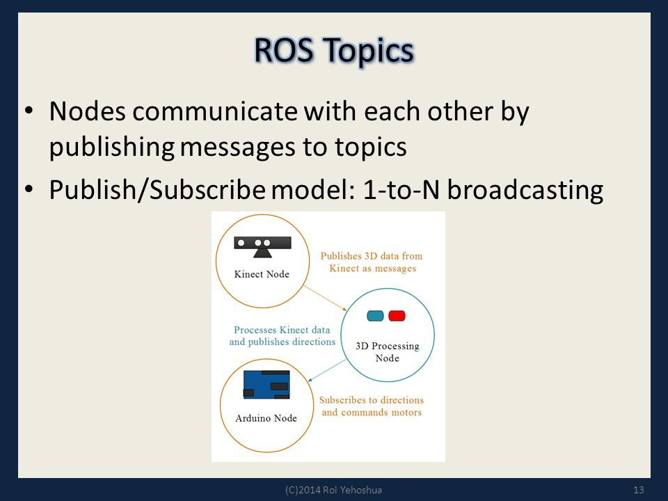 ROS Topics Nodes communicate with each other by publishing messages to topics. Publish/Subscribe model: 1-to-N broadcasting.