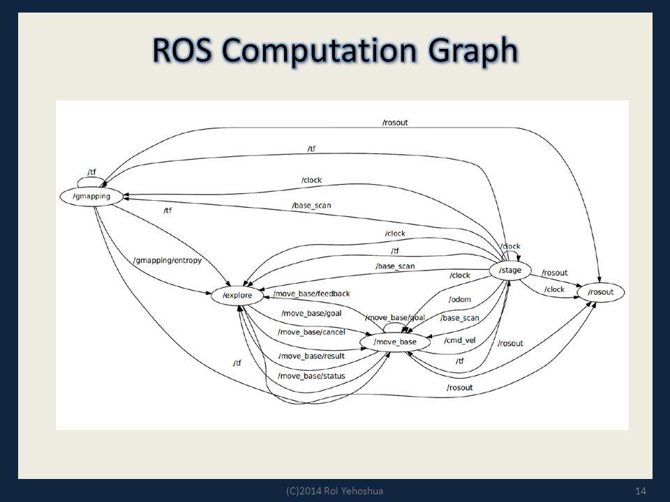 ROS Computation Graph (C)2014 Roi Yehoshua