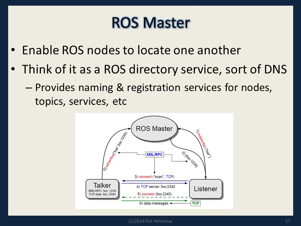 ROS Master Enable ROS nodes to locate one another