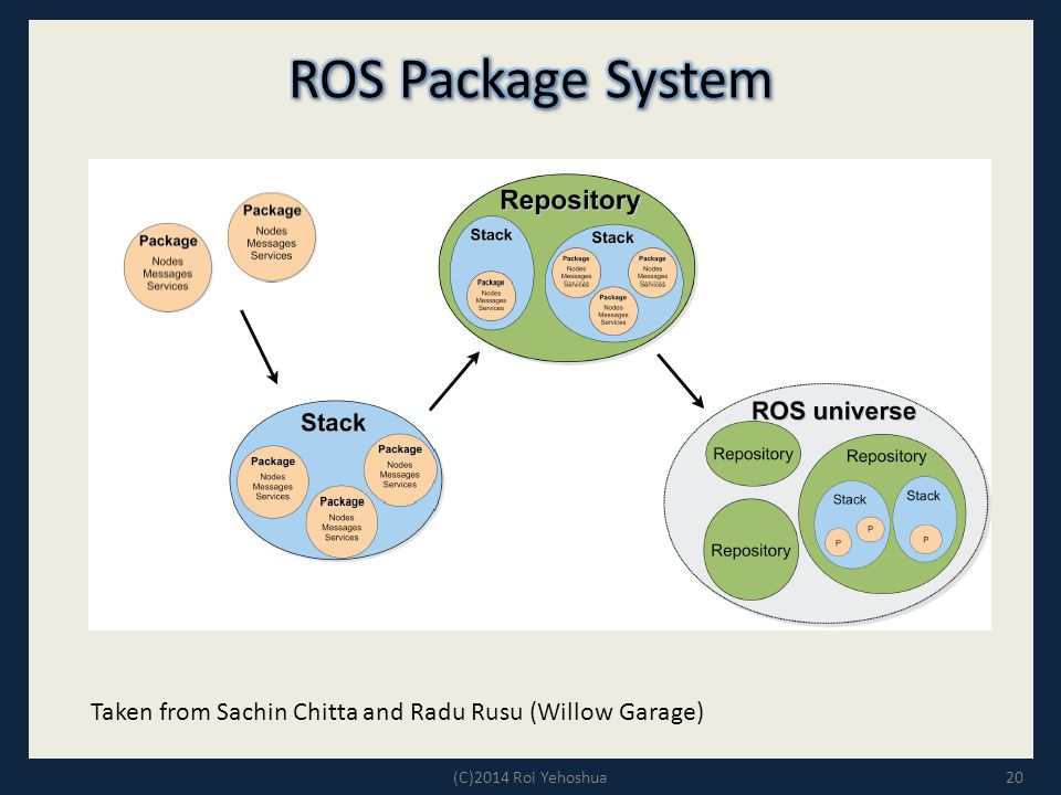 ROS Package System Taken from Sachin Chitta and Radu Rusu (Willow Garage) (C)2014 Roi Yehoshua