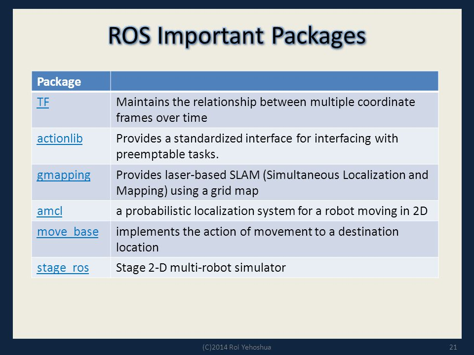 ROS Important Packages