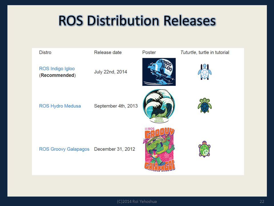 ROS Distribution Releases