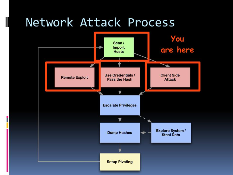 Network Attack Process