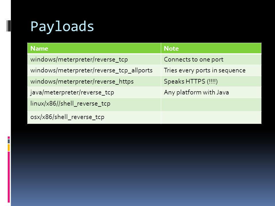 Payloads Name Note windows/meterpreter/reverse_tcp