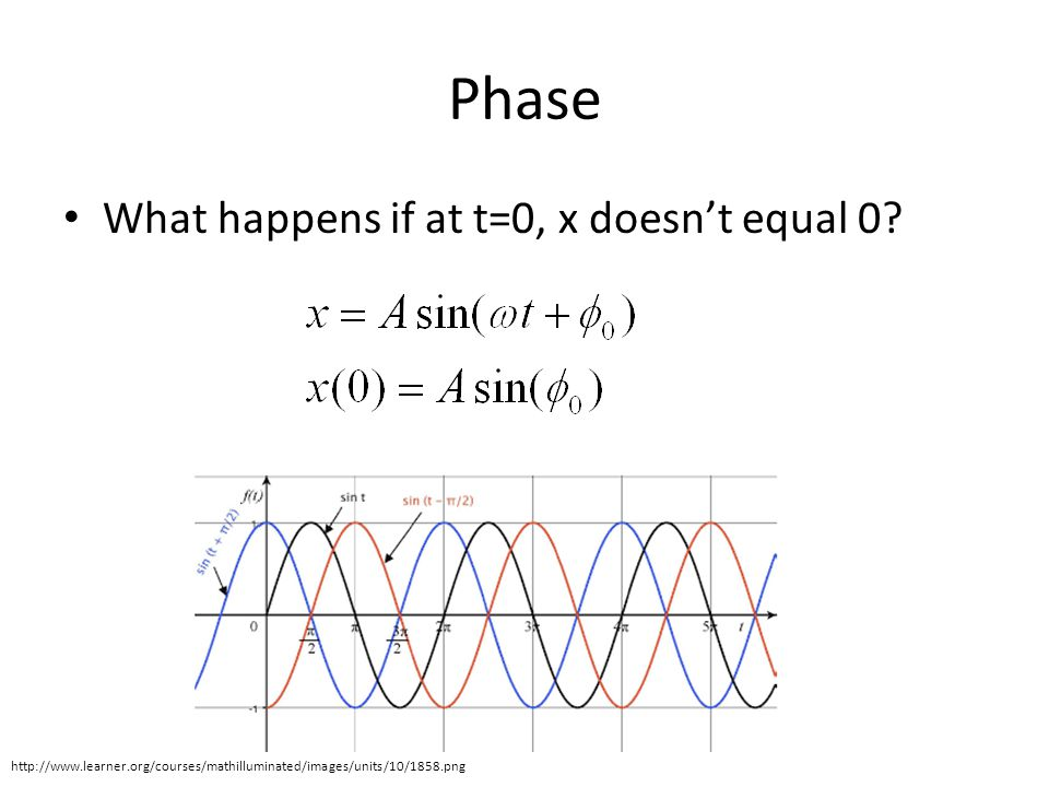 Phase What happens if at t=0, x doesn't equal 0