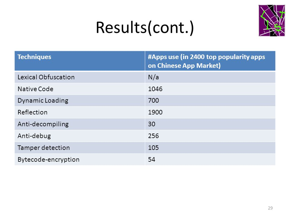 Results(cont.) Techniques