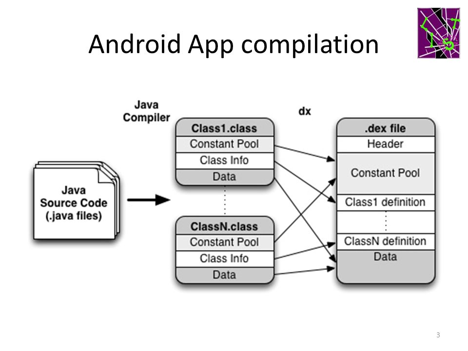 Android App compilation