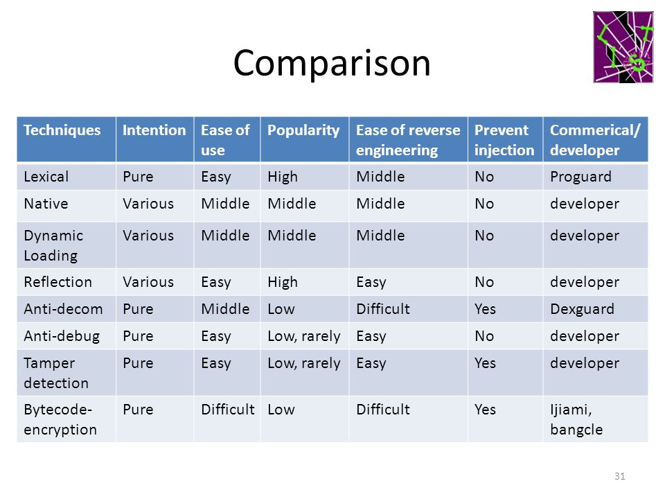 Comparison Techniques Intention Ease of use Popularity
