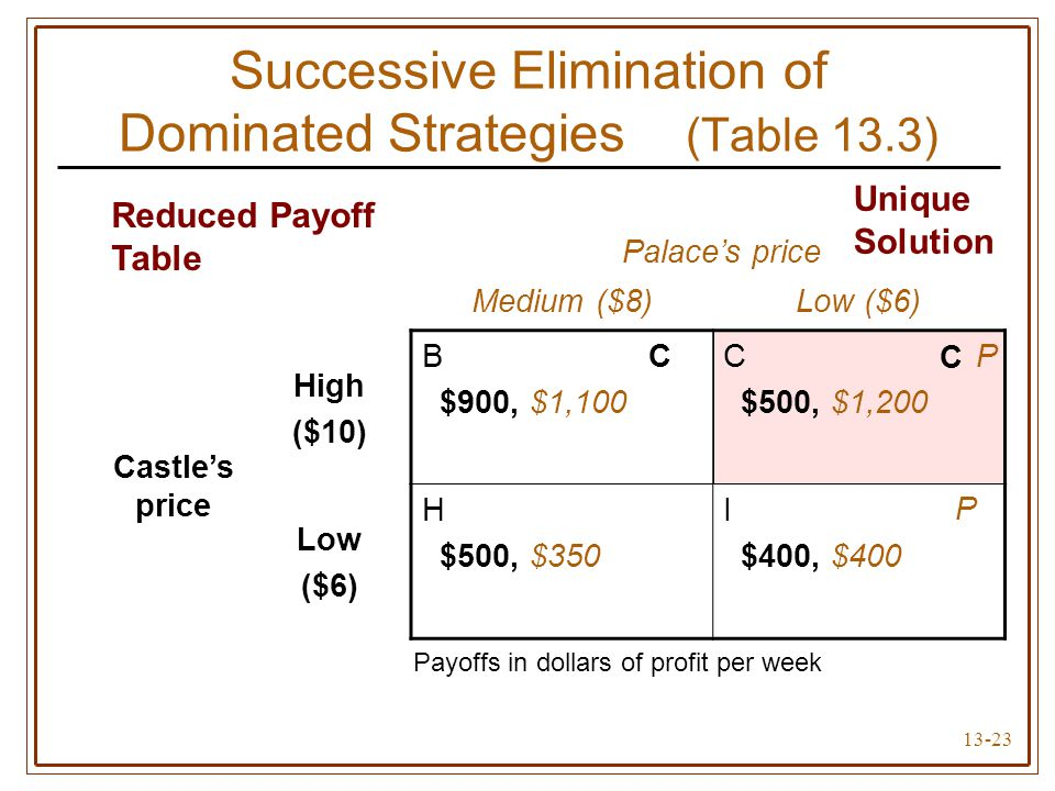 Successive Elimination of Dominated Strategies (Table 13.3)