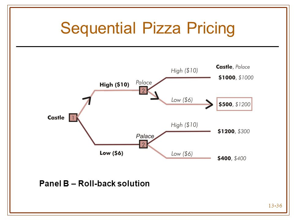 Sequential Pizza Pricing