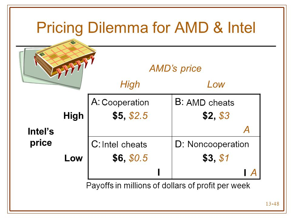 Pricing Dilemma for AMD & Intel