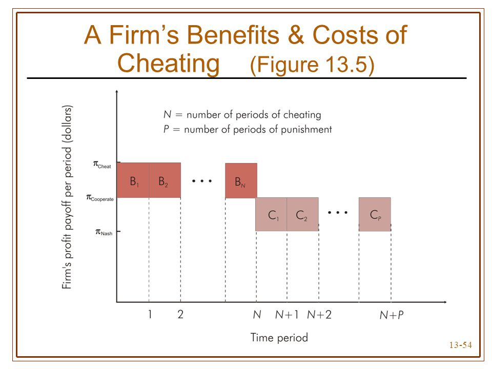 A Firm's Benefits & Costs of Cheating (Figure 13.5)