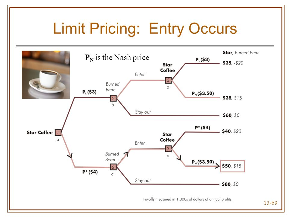 Limit Pricing: Entry Occurs