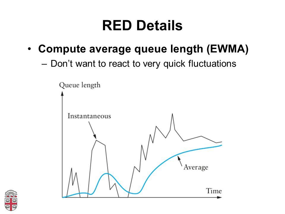 RED Details Compute average queue length (EWMA)