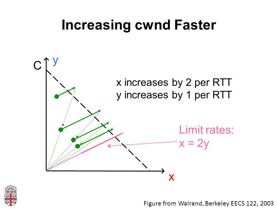 Increasing cwnd Faster