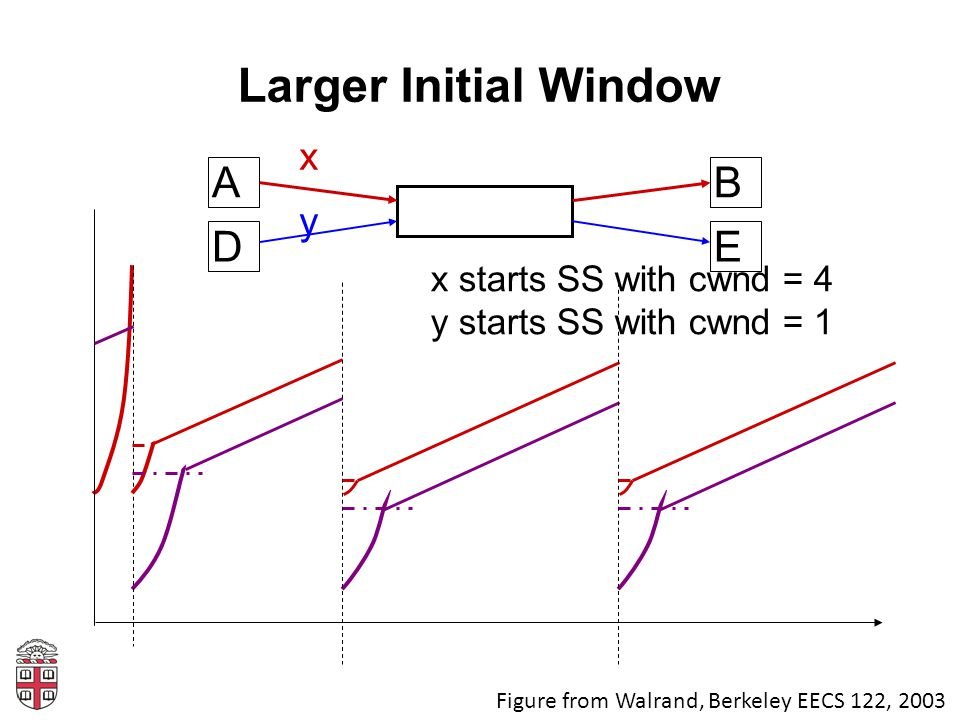 Larger Initial Window A B D E x y x starts SS with cwnd = 4