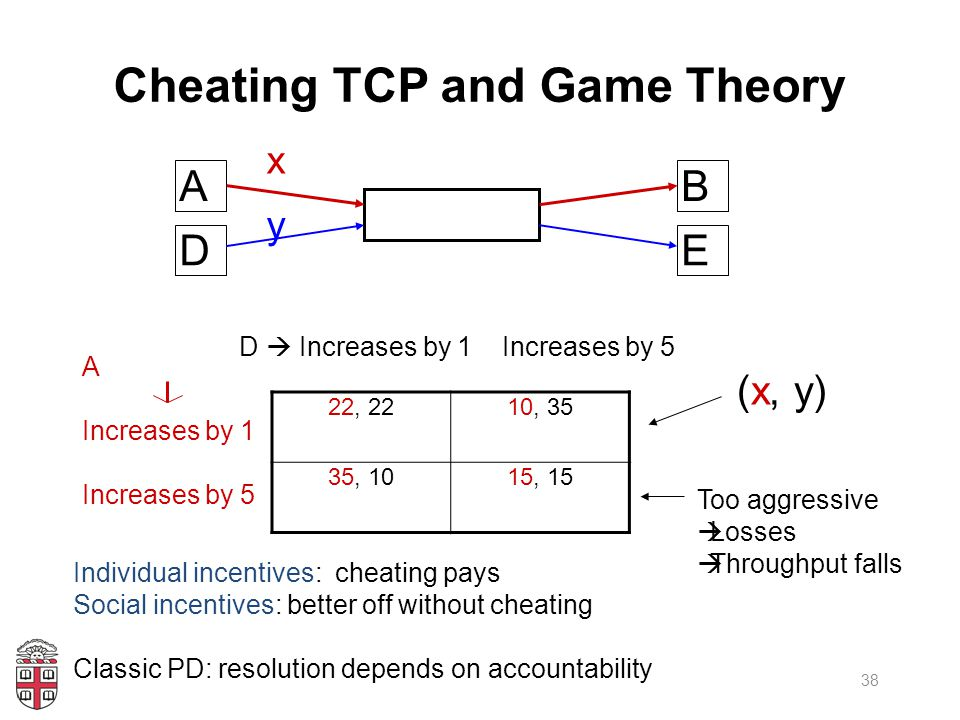 Cheating TCP and Game Theory