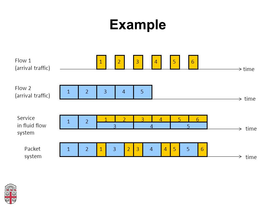 Example Flow 1 (arrival traffic) 1 2 3 4 5 6 time Flow 2