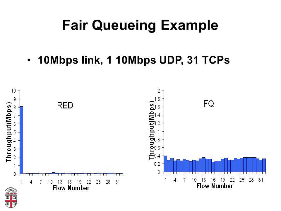Fair Queueing Example 10Mbps link, 1 10Mbps UDP, 31 TCPs