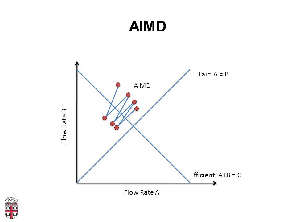 AIMD Fair: A = B AI MD Flow Rate B Efficient: A+B = C Flow Rate A