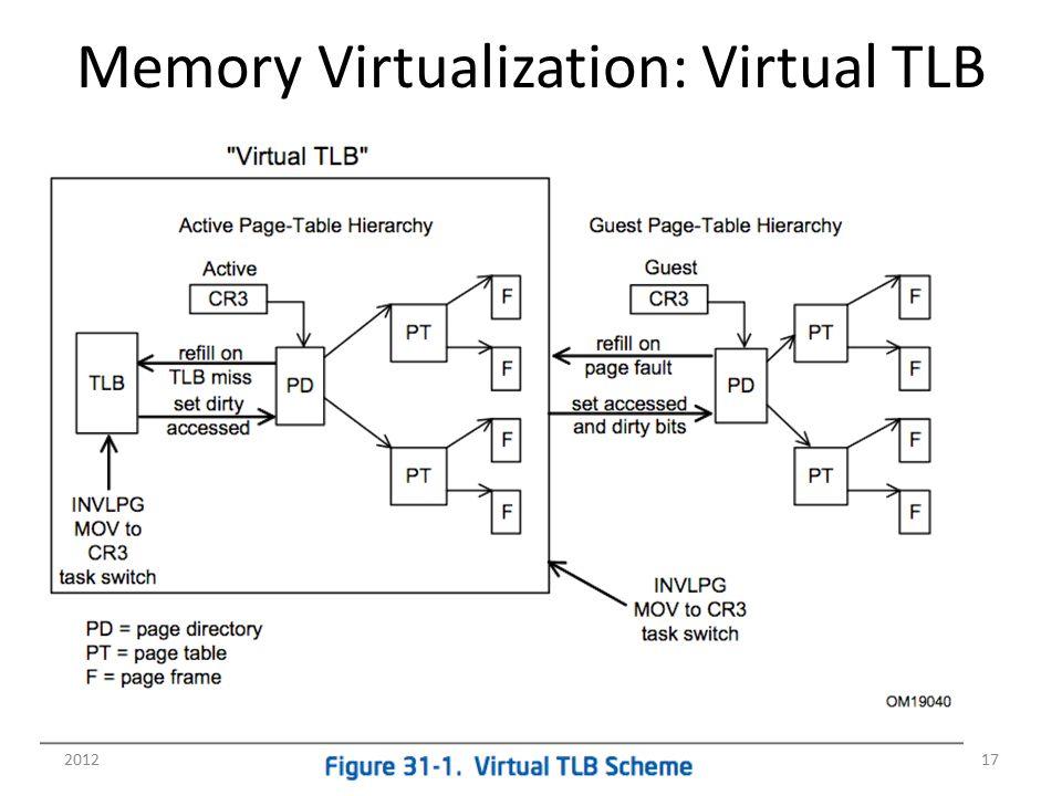 Memory Virtualization: Virtual TLB