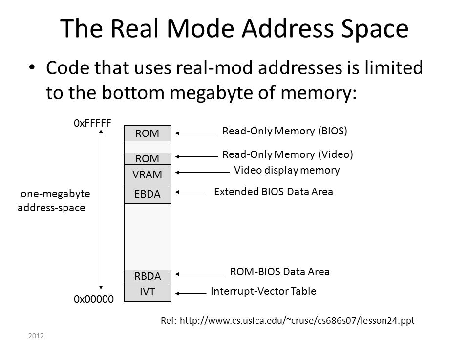 The Real Mode Address Space