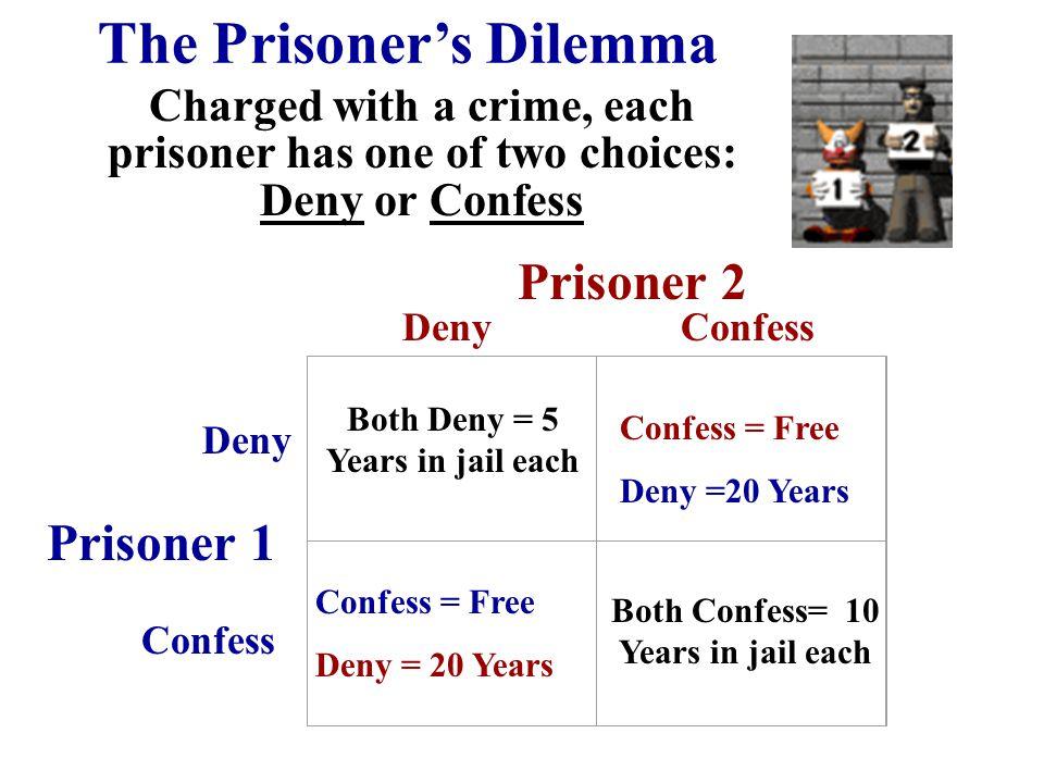 Both Deny = 5 Years in jail each Both Confess= 10 Years in jail each