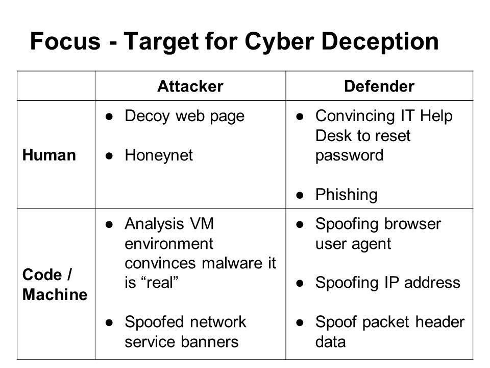 Focus - Target for Cyber Deception