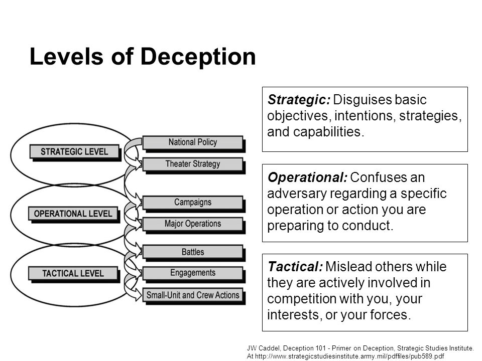 Levels of Deception Strategic: Disguises basic objectives, intentions, strategies, and capabilities.